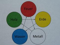 5 Elemente aus der TCM