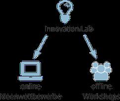 Querdenker, Innovation Labs, online, offline, Wettbewerbe, Workshops
