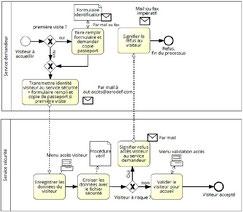 Fiche processus PME, exemple de logigramme précisant taches, séquencement et rôles