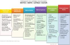 Eine gewünschte Unternehmenskultur erstellen, mit Coaching und Beratung (Schaubild mit den wichtigsten Schritten)