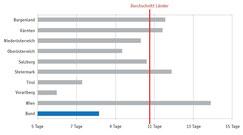 RH: Durchschnittliche jährliche Krankenstandstage der Landeslehrer (Landeslehrer - Beamte und Vertragslehrer) im Zeitraum 2008 bis 2013 im Vergleich mit den Bundeslehrern