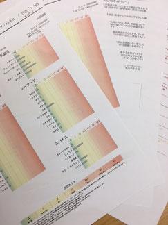 食物の遅延型アレルギー検査結果