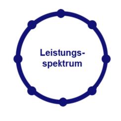 Dienstleistungen der Scheib Elektrotechnik GmbH