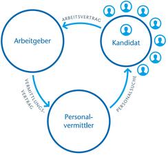 Personalvermittlung - Beziehung zwischen Arbeitgeber, Bewerber / Kandidat und Personalvermittler
