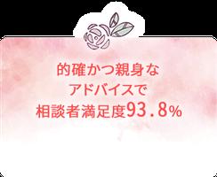 的確かつ親身なアドバイスで 相談者満足度93.8%