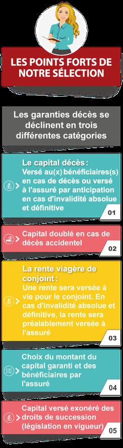 Points forts de l'assurance décès : Capital doublé en cas de décès accidentel,  capital versé exonéré des droits de succession