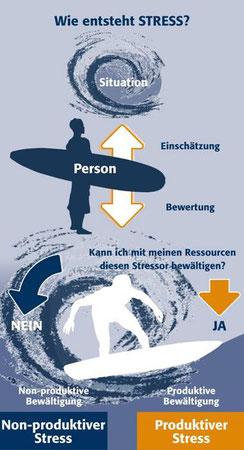 Strategien zur nachhaltigen Stressbewältigung | Einsatzbereiche: Stress bewältigen
