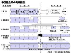 大前研一「多国籍企業の発展段階」/『日本企業生き残り浅酌』(プレジデント社)より.※一部加筆修正あり