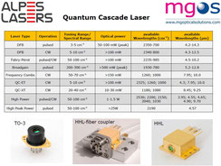 MGOS-QCL Übersicht