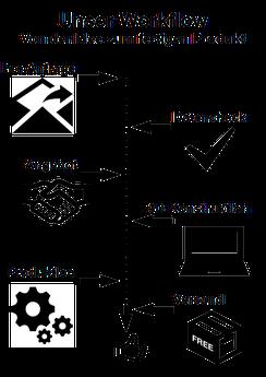Workflow 3D-Druck