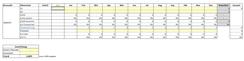 Forecast Rechner mit Excel inkl. Hochrechnung