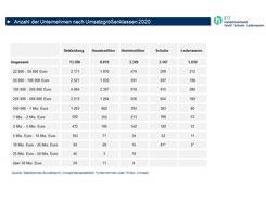 Unternehmen und Umsätze im Modehandel 2016 BTE