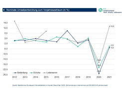 Anteil am Umsatz von Bekleidung und Wohntextilien nach Vertriebsformen BTE