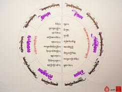 Tableau calligraphie tibétaine
