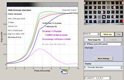 Хроматические аберрации на f/2.0