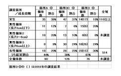 表1.各調査箇所毎の個体の分類と結実の状況