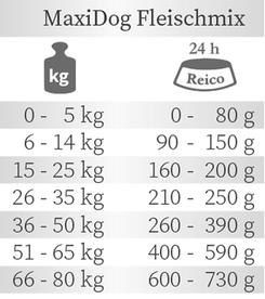 Fütterungsempfehlung Trockenfutter von Reico MaxiDog Fleischmix.
