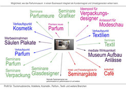 Parfümmuseum als Businessidee