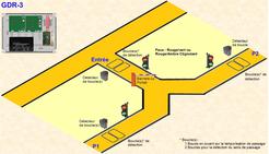 Gestion de la circulation (Rampes en Y)