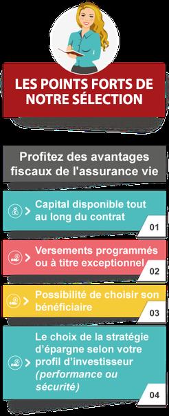 Profitez des avantages fiscaux de l'assurance vie : Capital disponible tout au long du contrat, versements programmés ou à titre exceptionnel, possibilité de choisir son bénéficiaire, le choix de la stratégie d'épargne selon votre profil d'investisseur