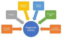Diagnostic externe PESTEL, 6 axes d'analyse des facteurs externes