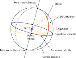 axe de rotation terrestre et signes du zodiaque