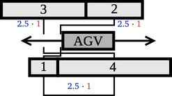 Here we depict the optimal layout for the Multi-Row Facility Layout Problem with 2 rows with associated cost of 7.5.
