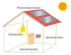 sonnenenergie produkte ihr stromspeicher und photovoltaik spezialist m nster. Black Bedroom Furniture Sets. Home Design Ideas