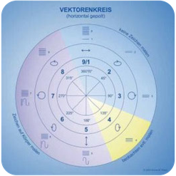 Vektorenkreis nach Erich Körbler