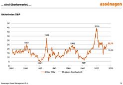 Shiller KGV (Chart: Assenagon)
