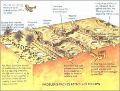 loopgravenstelsel. / problemen bij de aanval