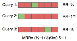 Example MRR calculation