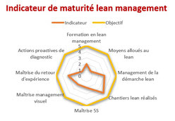 Exemple d'indicateur de maturité lean issu d'un diagnostic lean