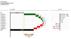Wasserfall Chart für 10 Produkte in Excel
