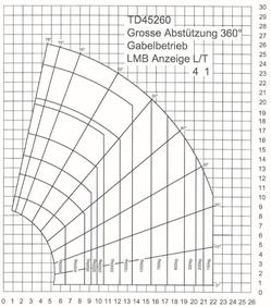 Herkules TD45260 Kriens/Obernau und Luzern Kranarbeiten
