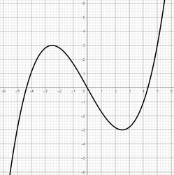Graph einer Polynomfunktion 3. Grades mit 3 Nullstellen, 2 Extremstellen und 1 Wendestelle