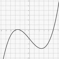 Graph einer Polynomfunktion 3. Grades mit 2 Nullstellen, 2 Extremstellen und 1 Wendestelle