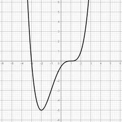 Graph einer Polynomfunktion 4. Grades mit 2 Nullstellen, 1 Extremstelle und 2 Wendestellen