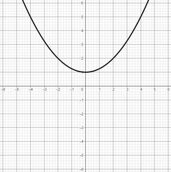 Graph einer Polynomfunktion 2. Grades mit 0 Nullstellen, 1 Extremstelle und 0 Wendestellen