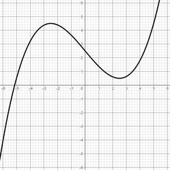 Graph einer Polynomfunktion 3. Grades mit 1 Nullstelle, 2 Extremstellen und 1 Wendestelle
