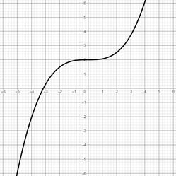 Graph einer Polynomfunktion 3. Grades mit 1 Nullstelle, 0 Extremstellen und 1 Sattelpunkt