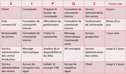Le tableau SIPOC permet une analyse de processus de premier niveau