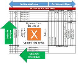 """Utilisation de la matrice en X ou """"x-matrix"""",  outil de communication du Hoshin Kanri, pour indiquer la direction, les changements et les équipes en charge."""