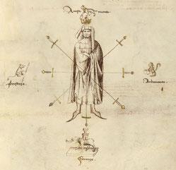 Die Tugenden - Fiore de´i Liberi - MS Ludwig XV 13