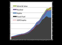 Entwicklung Stromproduktion & BIP/Person in China