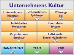 Unternehmenskultur Baukasten