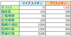 楢崎皐月博士の 大地電気の改善