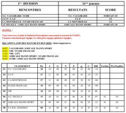 Résultats & Classements