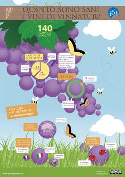 Vinnatur Analyseergebnis von Pestiziden im Wein 2013