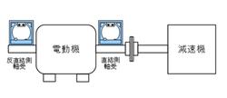 タービン・電動機設置時使用例